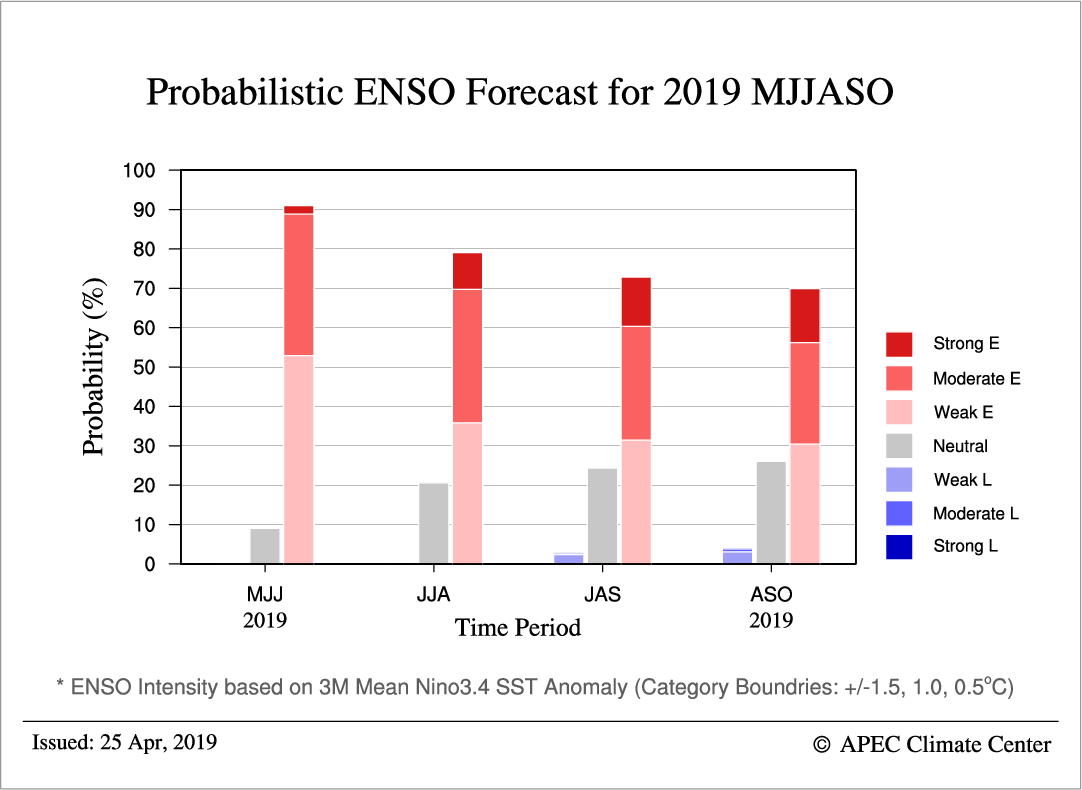 Fig. 4. Probabilistic ENSO forecasts based on 3-month mean Nino 3.4 index for May – October 2019.